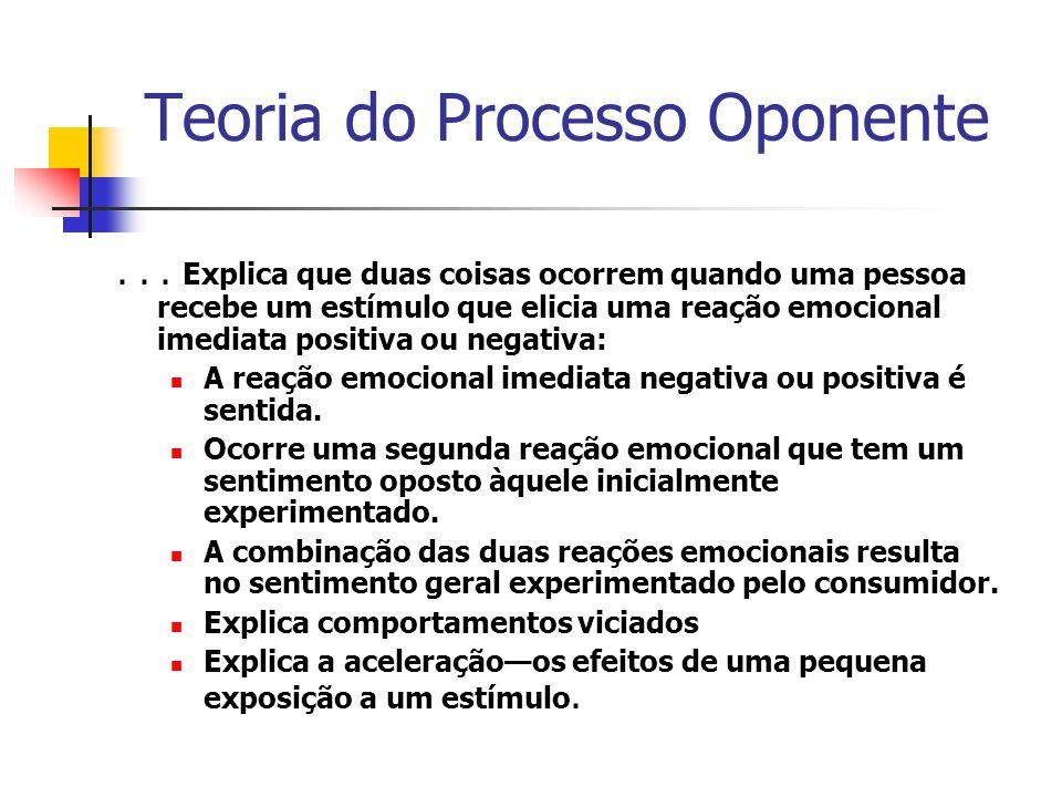 Teoria do Processo Oponente... Explica que duas coisas ocorrem quando uma pessoa recebe um estímulo que elicia uma reação emocional imediata positiva