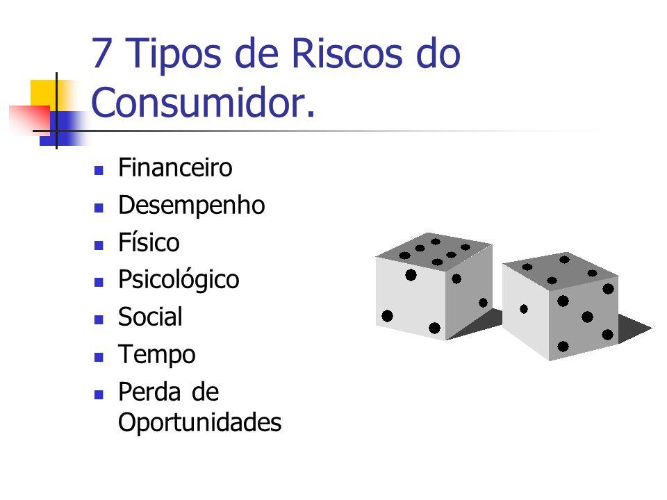 7 Tipos de Riscos do Consumidor. Financeiro Desempenho Físico Psicológico Social Tempo Perda de Oportunidades