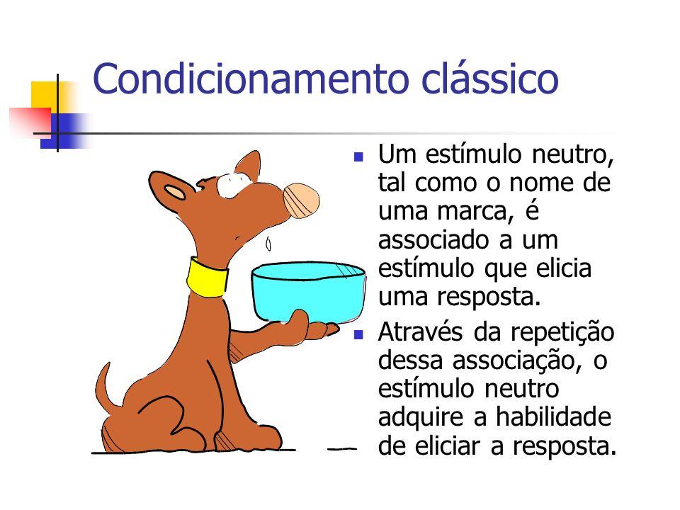 Condicionamento clássico Um estímulo neutro, tal como o nome de uma marca, é associado a um estímulo que elicia uma resposta. Através da repetição des