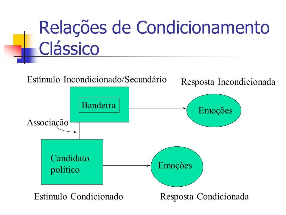 Relações de Condicionamento Clássico Estímulo Incondicionado/Secundário Resposta Incondicionada Associação Estimulo CondicionadoResposta Condicionada