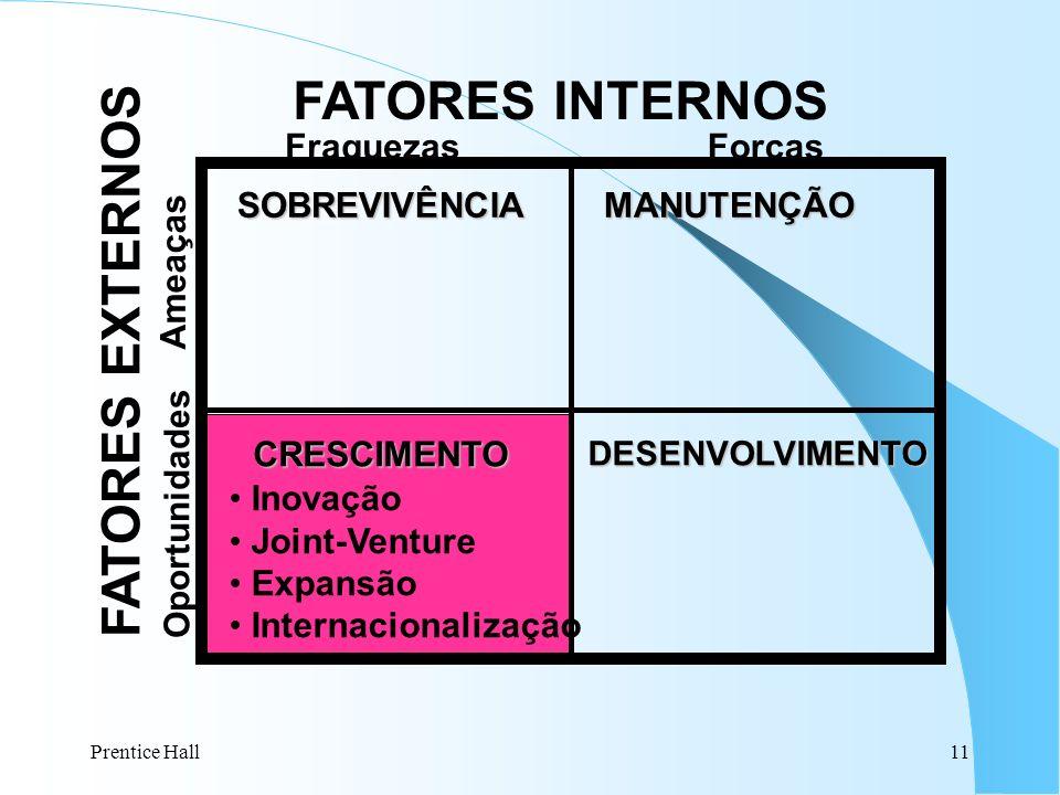 Prentice Hall11 SOBREVIVÊNCIAMANUTENÇÃO DESENVOLVIMENTOCRESCIMENTO FraquezasForças Ameaças Oportunidades FATORES INTERNOS FATORES EXTERNOS Inovação Jo
