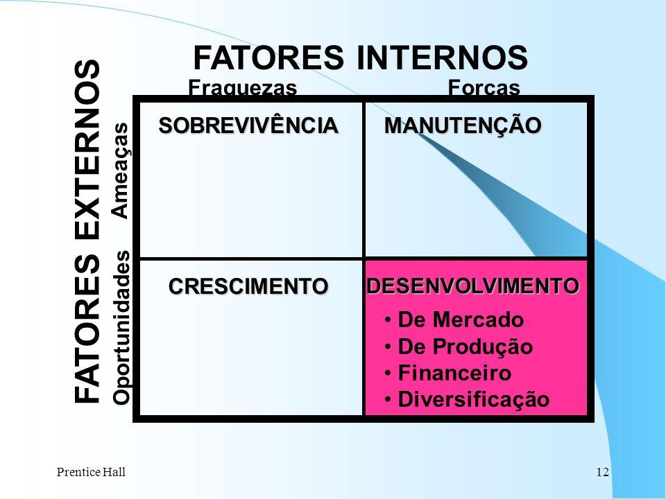 Prentice Hall12 FATORES INTERNOS SOBREVIVÊNCIAMANUTENÇÃO DESENVOLVIMENTOCRESCIMENTO FraquezasForças Ameaças Oportunidades FATORES EXTERNOS De Mercado