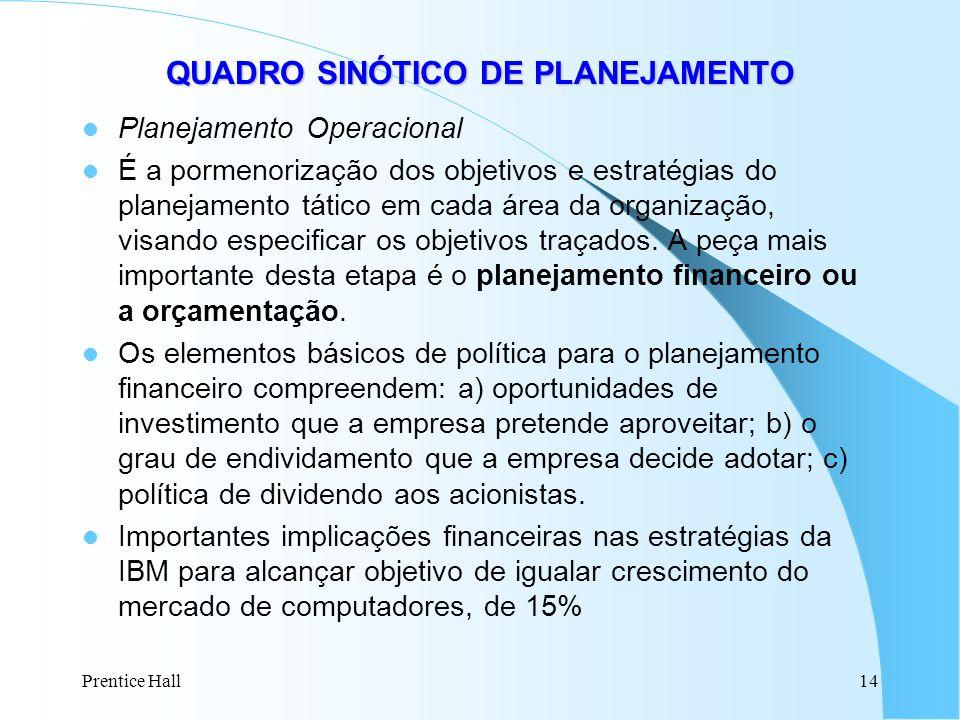 Prentice Hall14 QUADRO SINÓTICO DE PLANEJAMENTO Planejamento Operacional É a pormenorização dos objetivos e estratégias do planejamento tático em cada