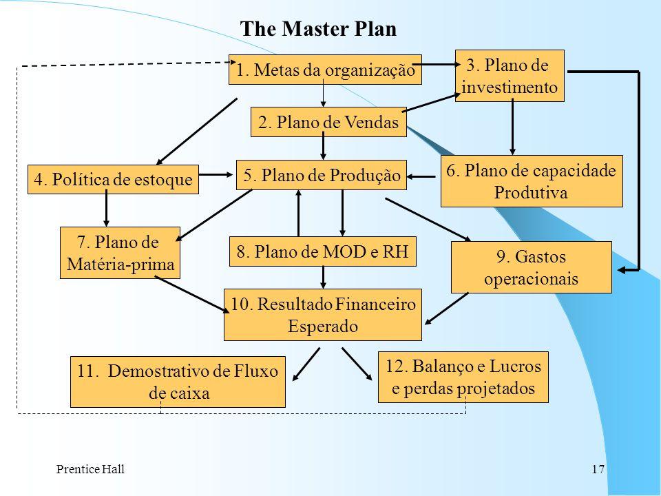 Prentice Hall17 4. Política de estoque 7. Plano de Matéria-prima 1. Metas da organização 2. Plano de Vendas 5. Plano de Produção 8. Plano de MOD e RH