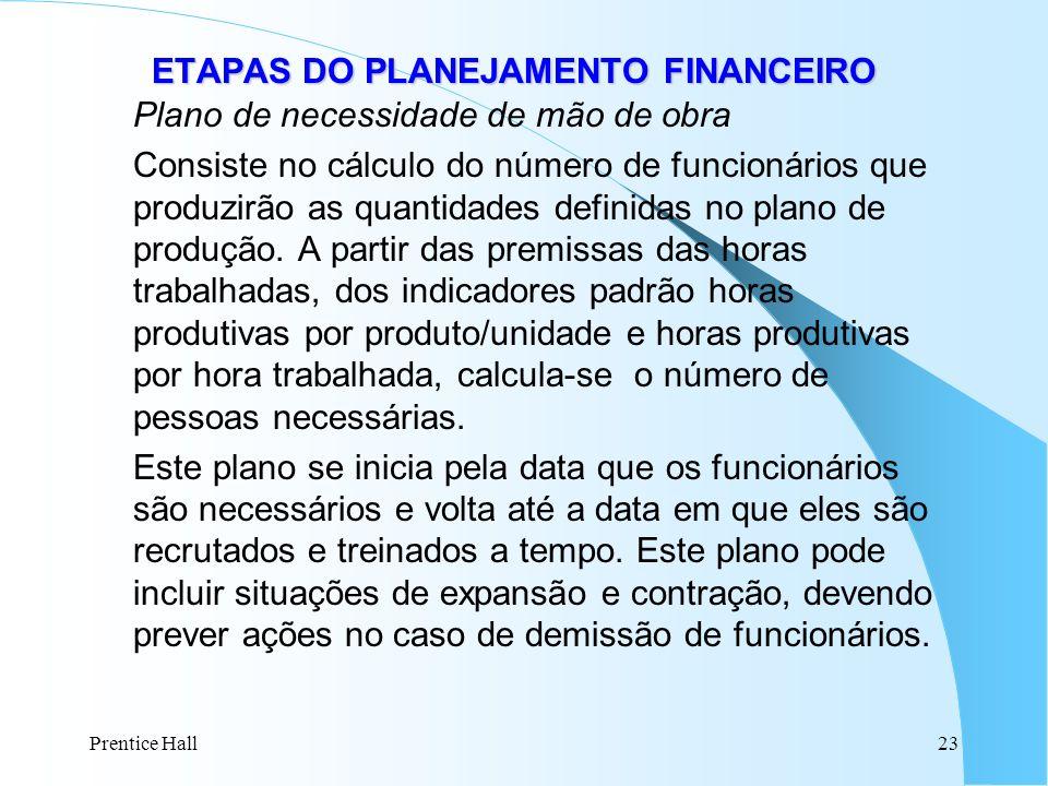 Prentice Hall23 ETAPAS DO PLANEJAMENTO FINANCEIRO ETAPAS DO PLANEJAMENTO FINANCEIRO Plano de necessidade de mão de obra Consiste no cálculo do número