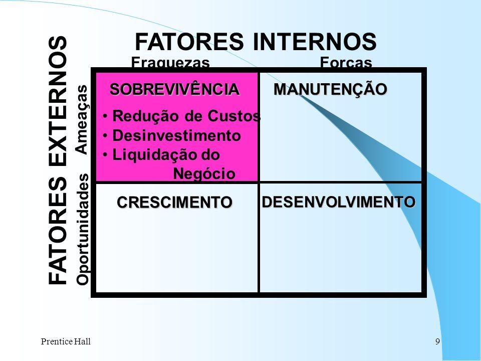 Prentice Hall30 ETAPAS DO PLANEJAMENTO FINANCEIRO ETAPAS DO PLANEJAMENTO FINANCEIRO Demonstrativo de Resultado Consolida os impactos que definem o resultado da empresa em um dado período.
