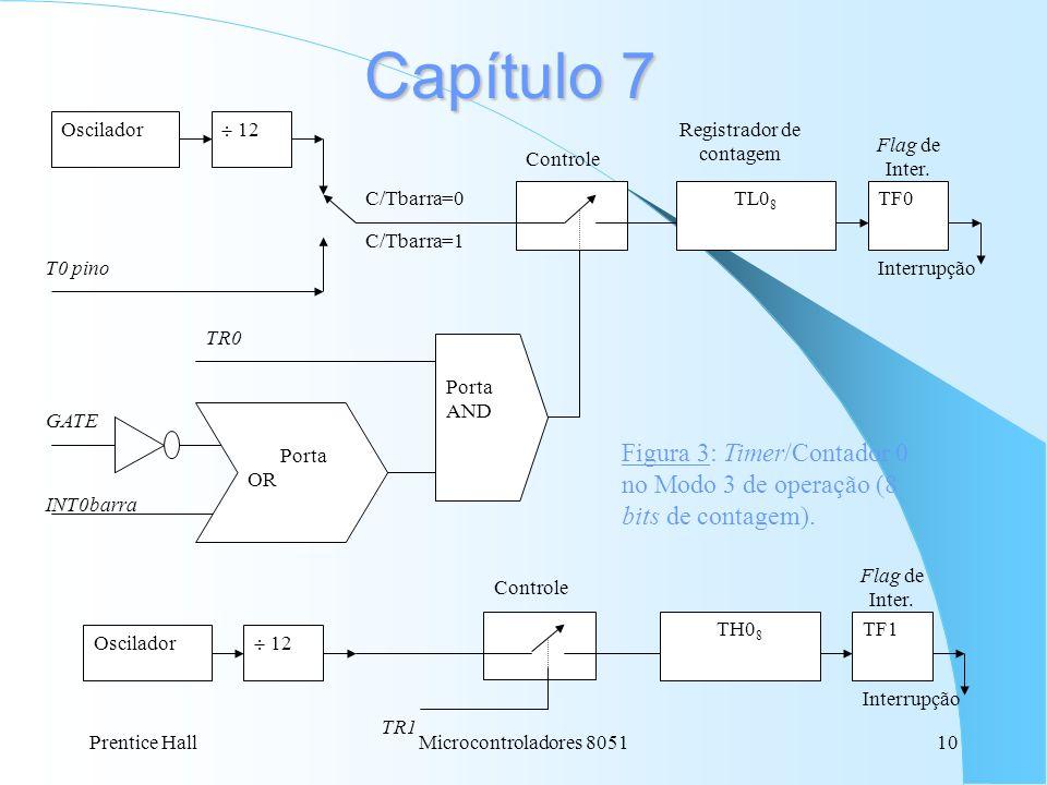 Prentice HallMicrocontroladores 805110 Capítulo 7 Oscilador 12 T0 pino C/Tbarra=0 C/Tbarra=1 TH0 8 TL0 8 TF0 Controle GATE Porta AND INT0barra Porta O