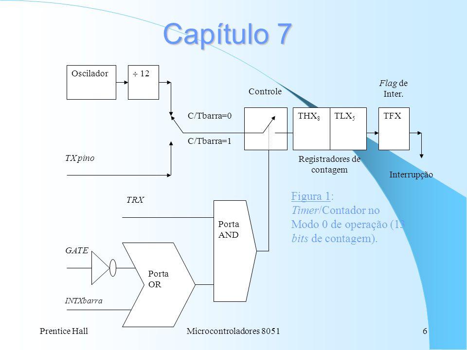 Prentice HallMicrocontroladores 80516 Capítulo 7 Oscilador 12 TX pino C/Tbarra=0 C/Tbarra=1 THX 8 TLX 5 TFX Controle GATE Porta AND INTXbarra Porta OR