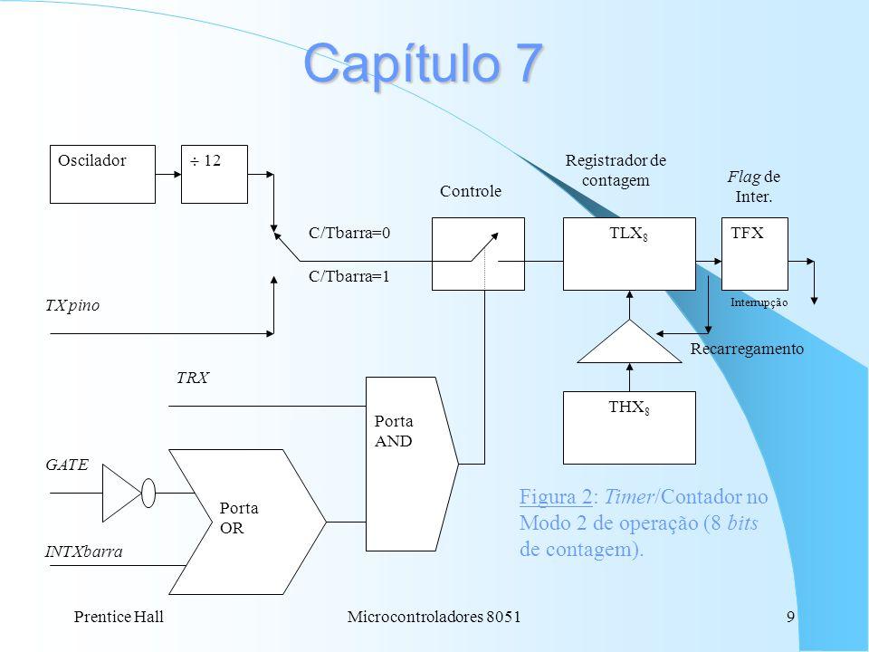 Prentice HallMicrocontroladores 80519 Capítulo 7 Oscilador 12 TX pino C/Tbarra=0 C/Tbarra=1 THX 8 TLX 8 TFX Controle GATE Porta AND INTXbarra Porta OR