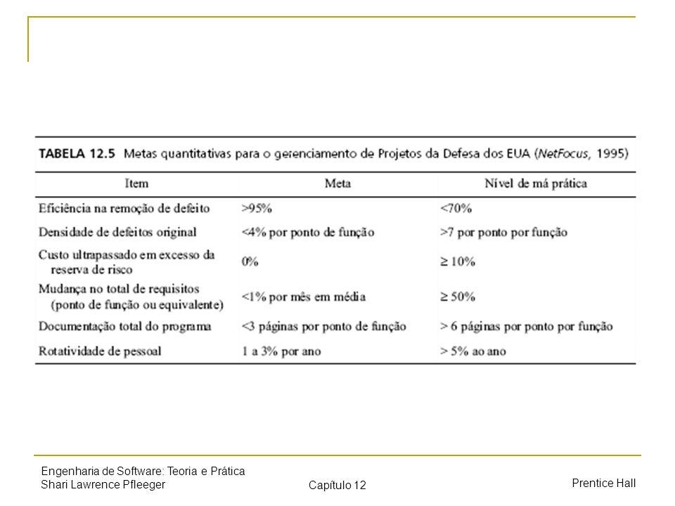 Prentice Hall Engenharia de Software: Teoria e Prática Shari Lawrence Pfleeger Capítulo 12