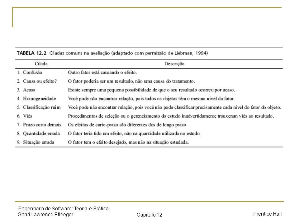 Prentice Hall Engenharia de Software: Teoria e Prática Shari Lawrence Pfleeger Capítulo 12 Avaliação versus predição O sistema de medição avalia uma entidade existente caracterizando numericamente um ou mais de seus atributos O sistema de predição prediz alguns atributos de uma futura entidade, envolvendo um modelo matemático com procedimentos de predição associados sistemas de predição deterministas (sempre obtemos a mesma saída para uma determinada entrada) sistemas de predição estocásticos (a saída para uma entrada específica pode variar conforme a probabilidade)