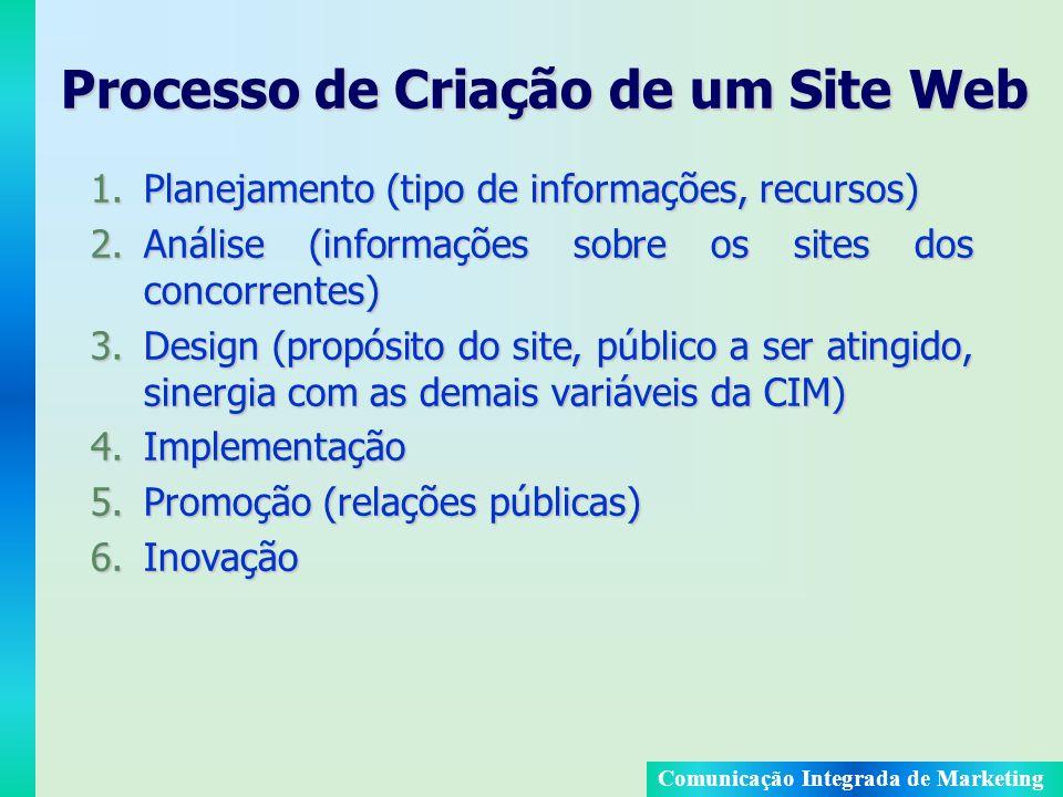 Comunicação Integrada de Marketing Processo de Criação de um Site Web 1.Planejamento (tipo de informações, recursos) 2.Análise (informações sobre os s