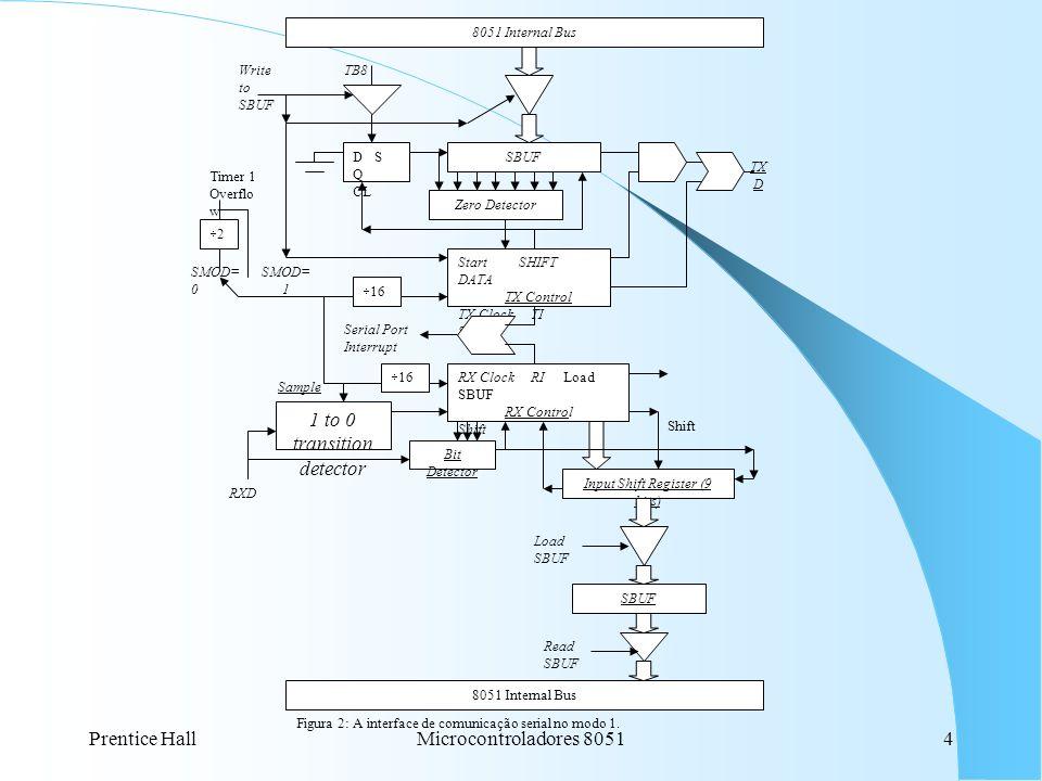Prentice HallMicrocontroladores 80515 Capítulo 8