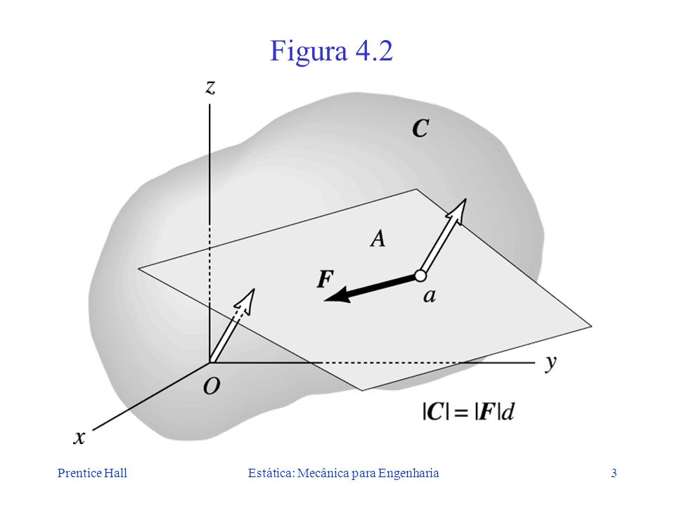 Prentice HallEstática: Mecânica para Engenharia3 Figura 4.2