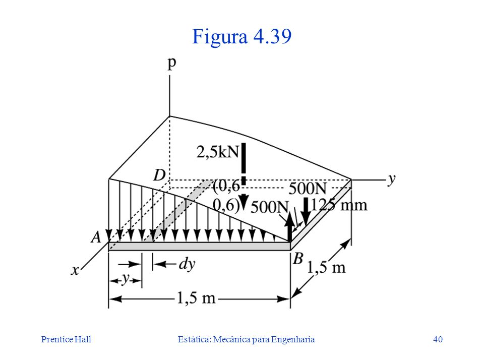 Prentice HallEstática: Mecânica para Engenharia40 Figura 4.39