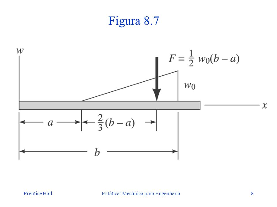 Prentice HallEstática: Mecânica para Engenharia19 Figura 8.18