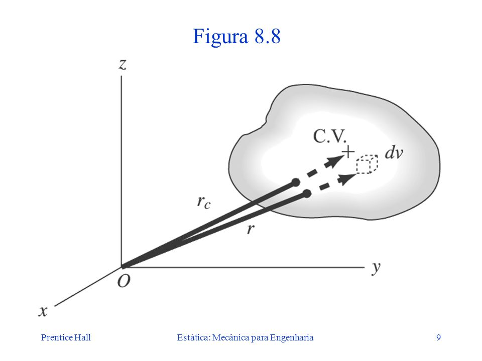 Prentice HallEstática: Mecânica para Engenharia9 Figura 8.8