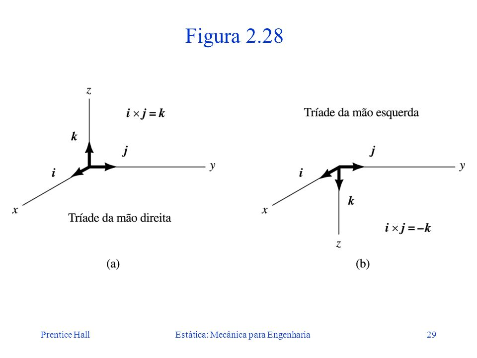 Prentice HallEstática: Mecânica para Engenharia29 Figura 2.28