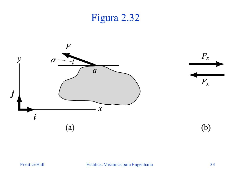 Prentice HallEstática: Mecânica para Engenharia33 Figura 2.32