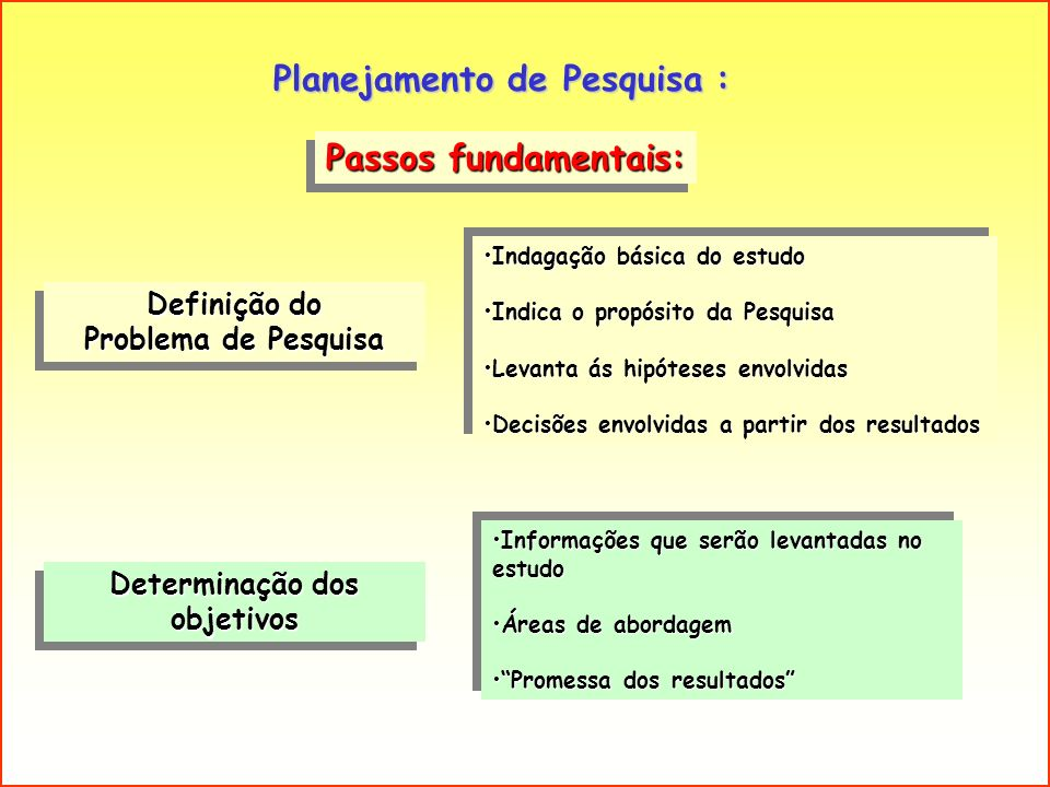 Passos fundamentais: Planejamento de Pesquisa : Definição do Problema de Pesquisa Definição do Problema de Pesquisa Determinação dos objetivos Indagaç