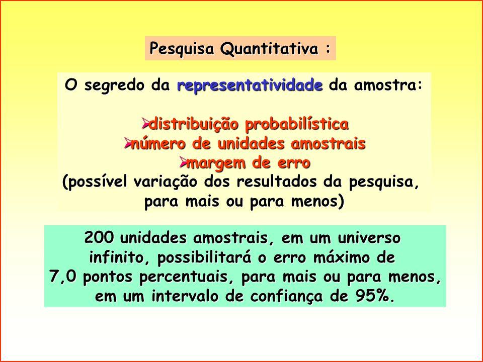 O segredo da representatividade da amostra: distribuição probabilística distribuição probabilística número de unidades amostrais número de unidades am
