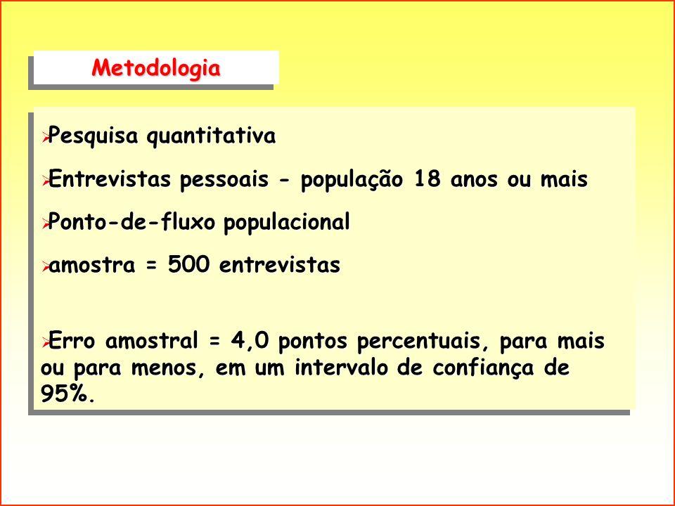MetodologiaMetodologia Pesquisa quantitativa Pesquisa quantitativa Entrevistas pessoais - população 18 anos ou mais Entrevistas pessoais - população 1
