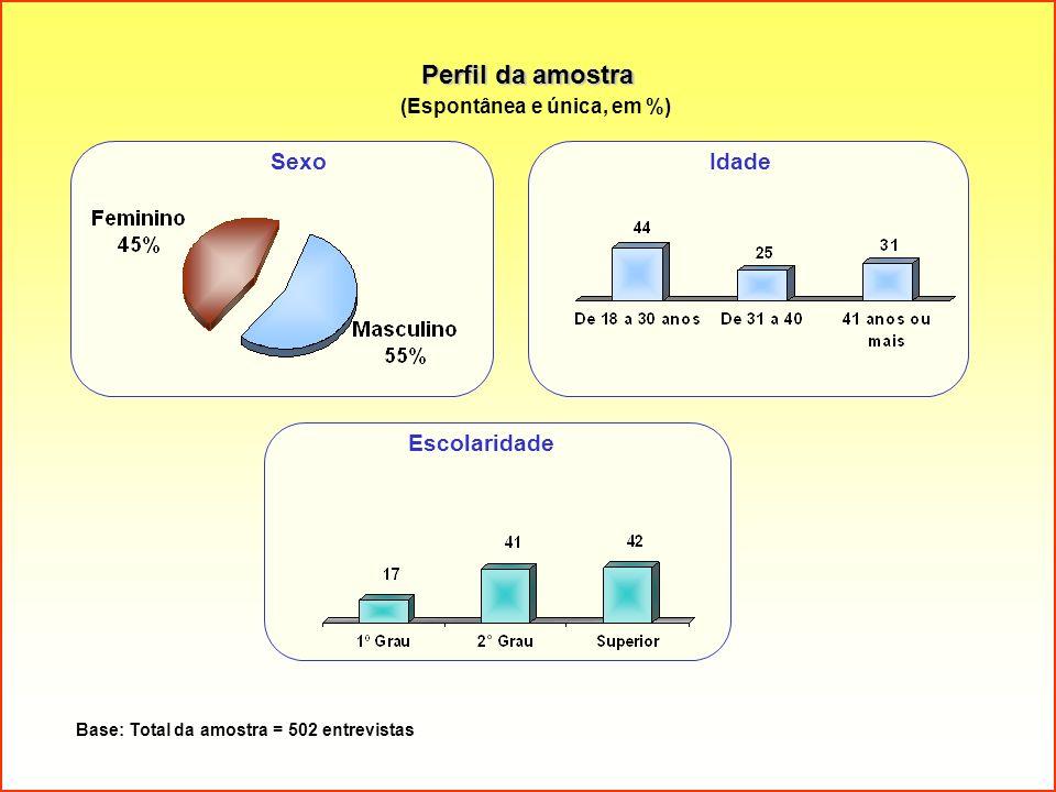 Perfil da amostra (Espontânea e única, em %) Base: Total da amostra = 502 entrevistas SexoIdade Escolaridade