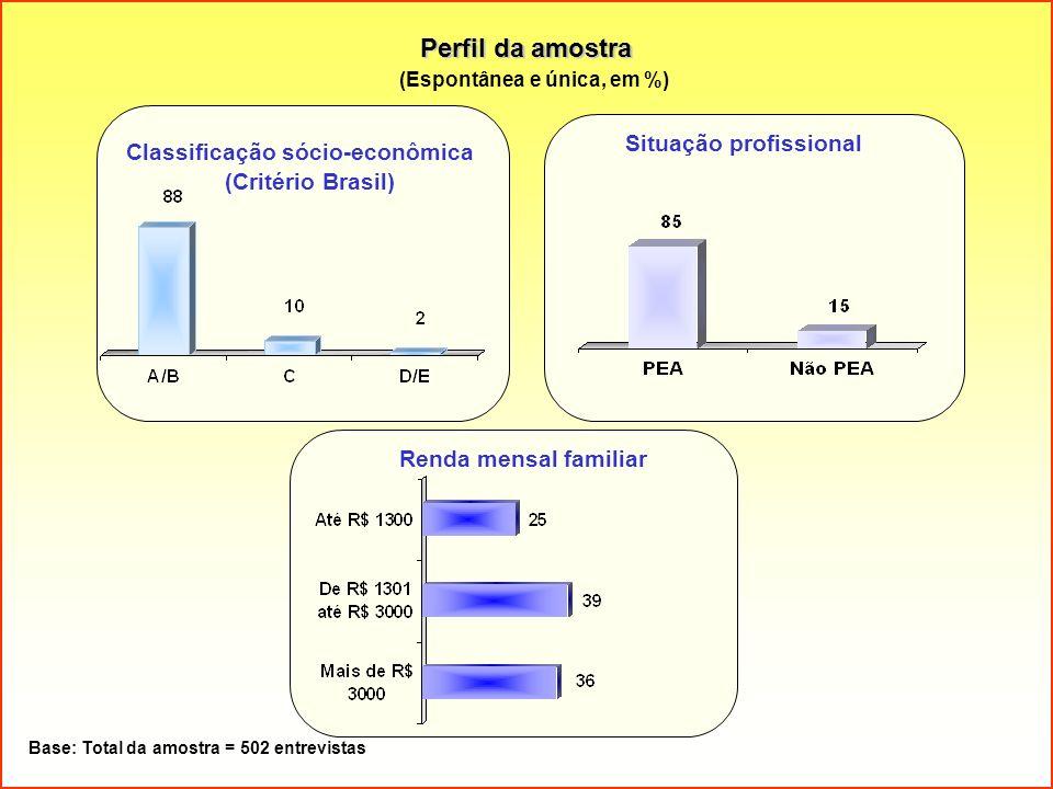 Perfil da amostra (Espontânea e única, em %) Base: Total da amostra = 502 entrevistas Renda mensal familiar Situação profissional Classificação sócio-