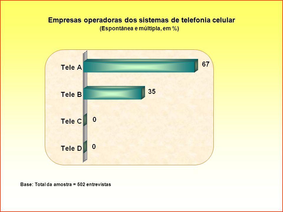 Empresas operadoras dos sistemas de telefonia celular (Espontânea e múltipla, em %) Base: Total da amostra = 502 entrevistas