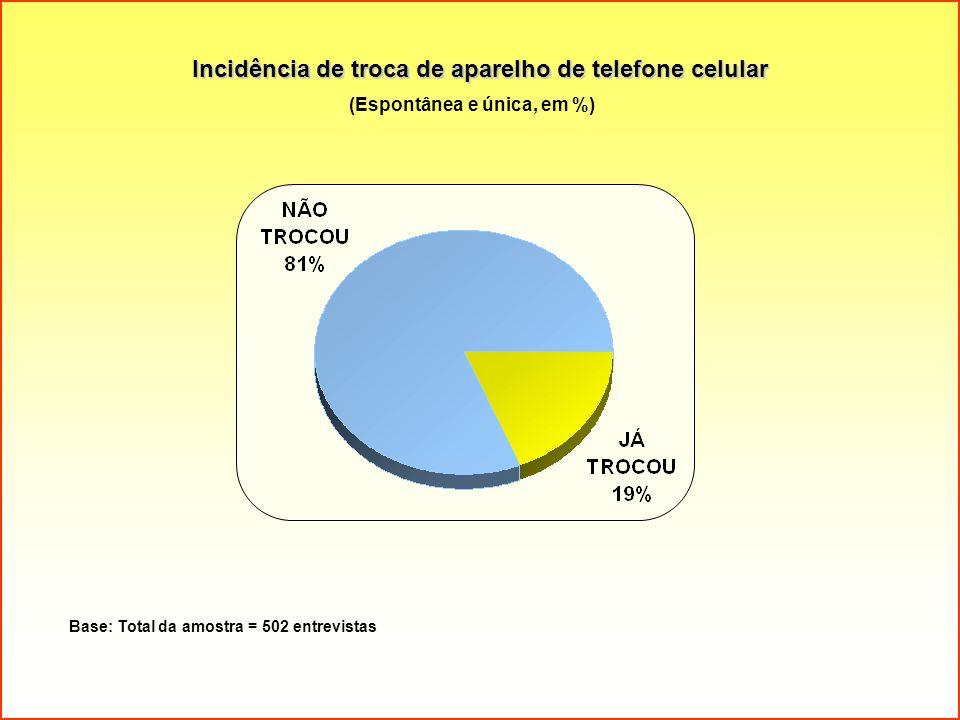 Incidência de troca de aparelho de telefone celular Base: Total da amostra = 502 entrevistas (Espontânea e única, em %)