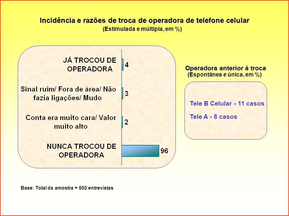 Incidência e razões de troca de operadora de telefone celular (Estimulada e múltipla, em %) Base: Total da amostra = 502 entrevistas Operadora anterio