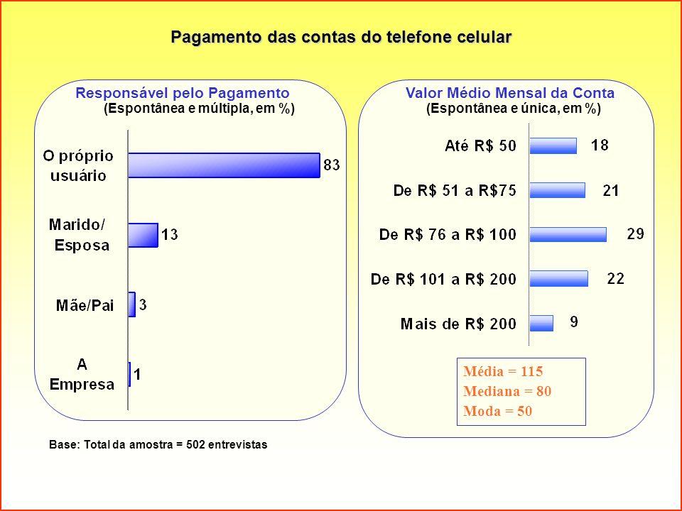 Pagamento das contas do telefone celular Base: Total da amostra = 502 entrevistas (Espontânea e múltipla, em %)(Espontânea e única, em %) Responsável