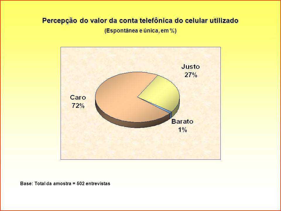 Percepção do valor da conta telefônica do celular utilizado (Espontânea e única, em %) Base: Total da amostra = 502 entrevistas
