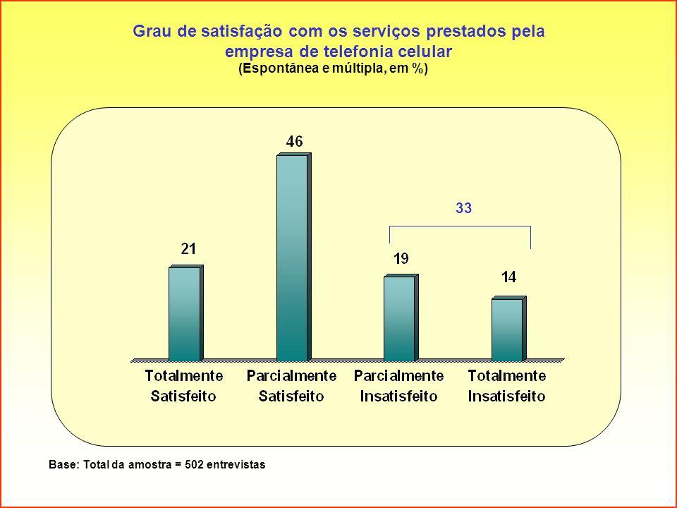 Grau de satisfação com os serviços prestados pela empresa de telefonia celular (Espontânea e múltipla, em %) Base: Total da amostra = 502 entrevistas