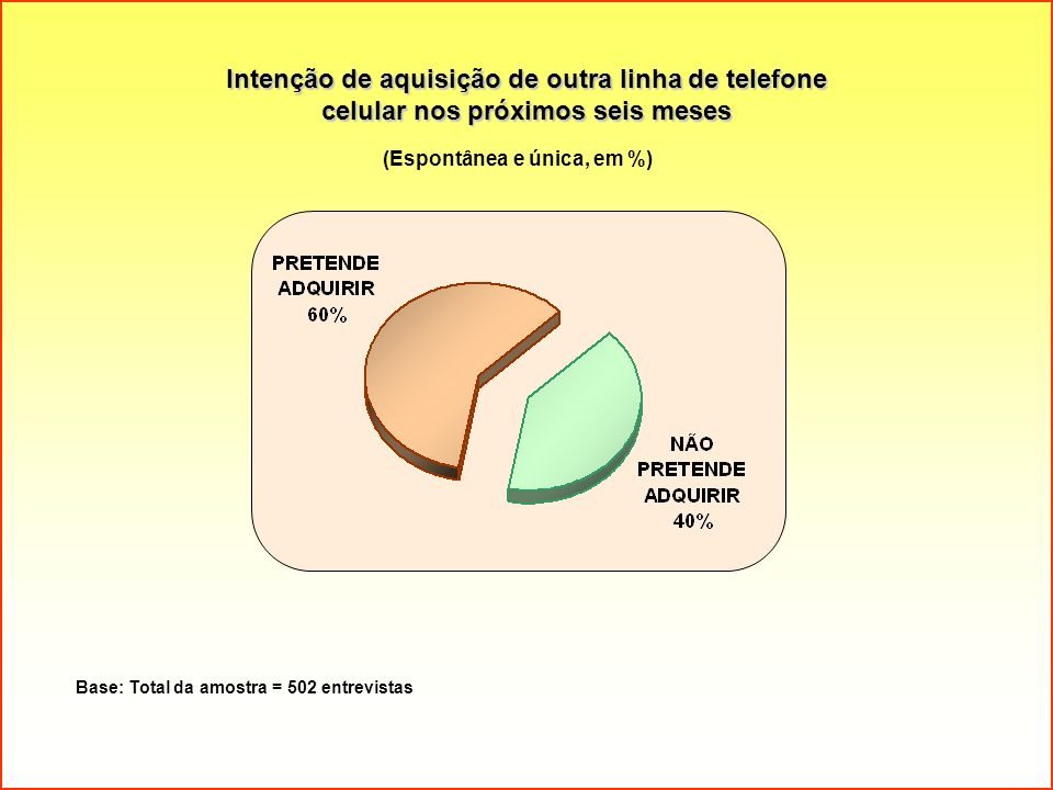 Intenção de aquisição de outra linha de telefone celular nos próximos seis meses Base: Total da amostra = 502 entrevistas (Espontânea e única, em %)