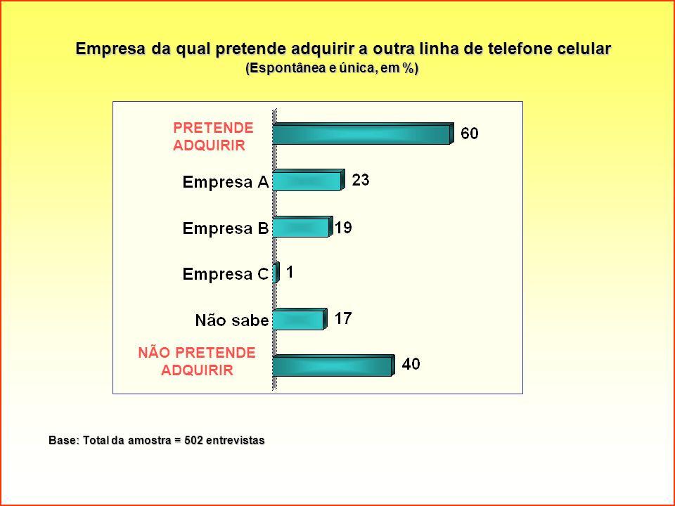 Empresa da qual pretende adquirir a outra linha de telefone celular (Espontânea e única, em %) Base: Total da amostra = 502 entrevistas PRETENDE ADQUI