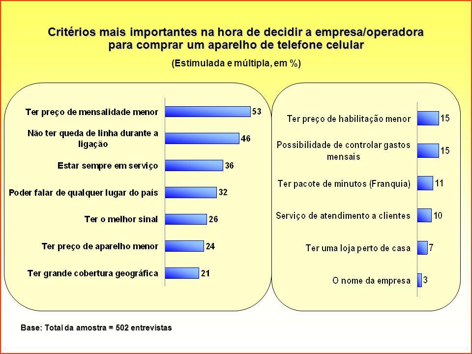 Critérios mais importantes na hora de decidir a empresa/operadora para comprar um aparelho de telefone celular (Estimulada e múltipla, em %) Base: Tot
