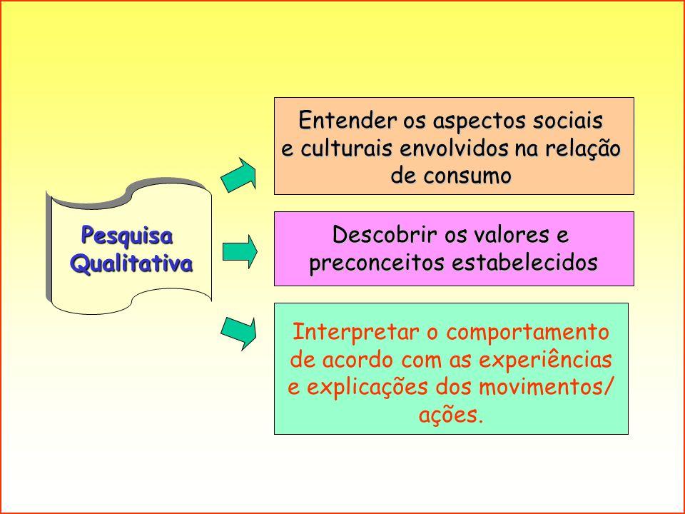 PesquisaQualitativaPesquisaQualitativa Entender os aspectos sociais e culturais envolvidos na relação de consumo Descobrir os valores e preconceitos e