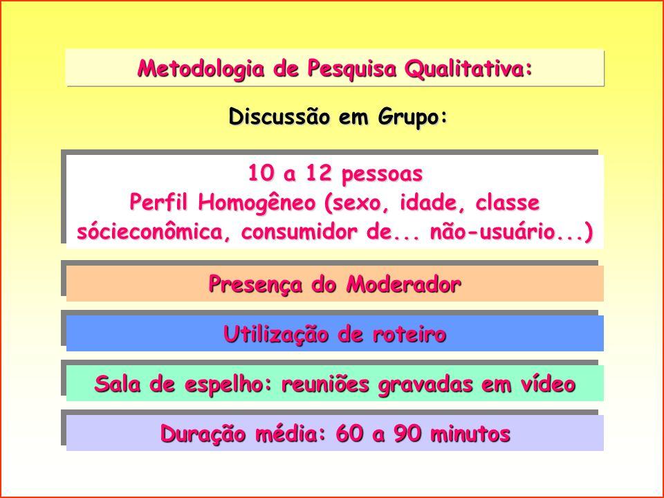 Metodologia de Pesquisa Qualitativa: 10 a 12 pessoas Perfil Homogêneo (sexo, idade, classe sócieconômica, consumidor de... não-usuário...) 10 a 12 pes