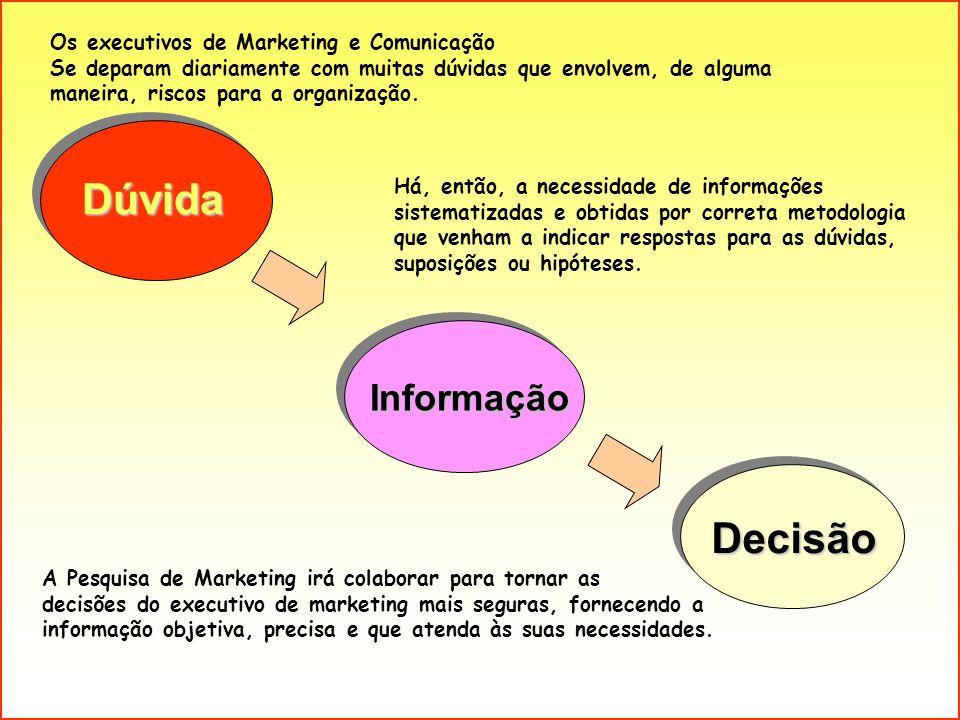 Dúvida Informação Decisão Os executivos de Marketing e Comunicação Se deparam diariamente com muitas dúvidas que envolvem, de alguma maneira, riscos p