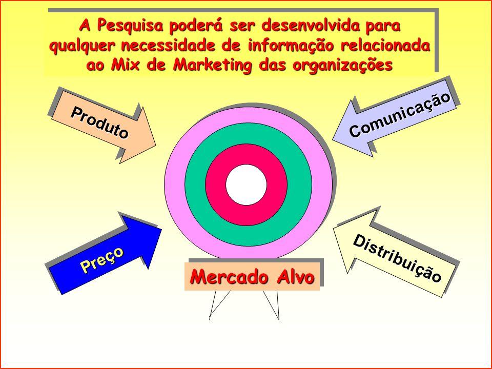 PreçoPreço ProdutoProduto ComunicaçãoComunicação DistribuiçãoDistribuição A Pesquisa poderá ser desenvolvida para qualquer necessidade de informação r