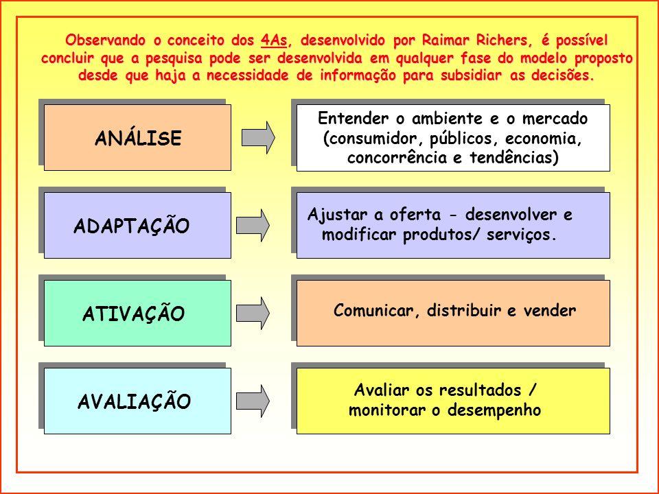 Entender o ambiente e o mercado (consumidor, públicos, economia, concorrência e tendências) Entender o ambiente e o mercado (consumidor, públicos, eco