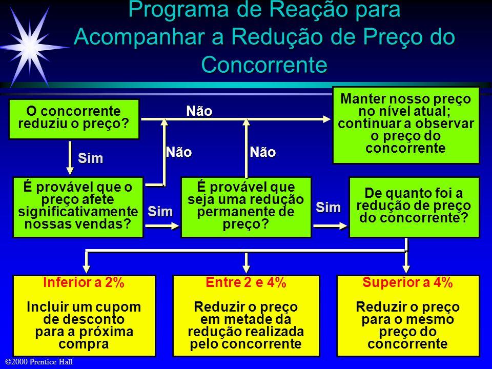 ©2000 Prentice Hall Programa de Reação para Acompanhar a Redução de Preço do Concorrente O concorrente reduziu o preço? Não Manter nosso preço no níve