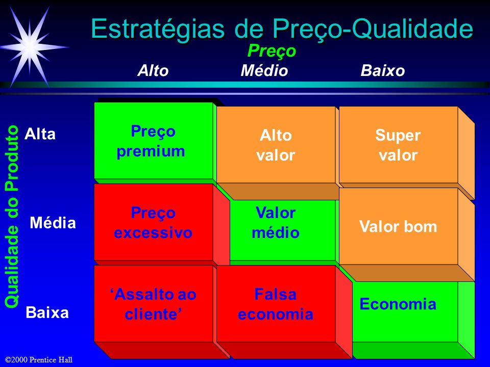 ©2000 Prentice Hall Preço Alto Médio Baixo Alta Baixa Qualidade do Produto Média Preço premium Preço premium Valor médio Economia Preço excessivo Assa