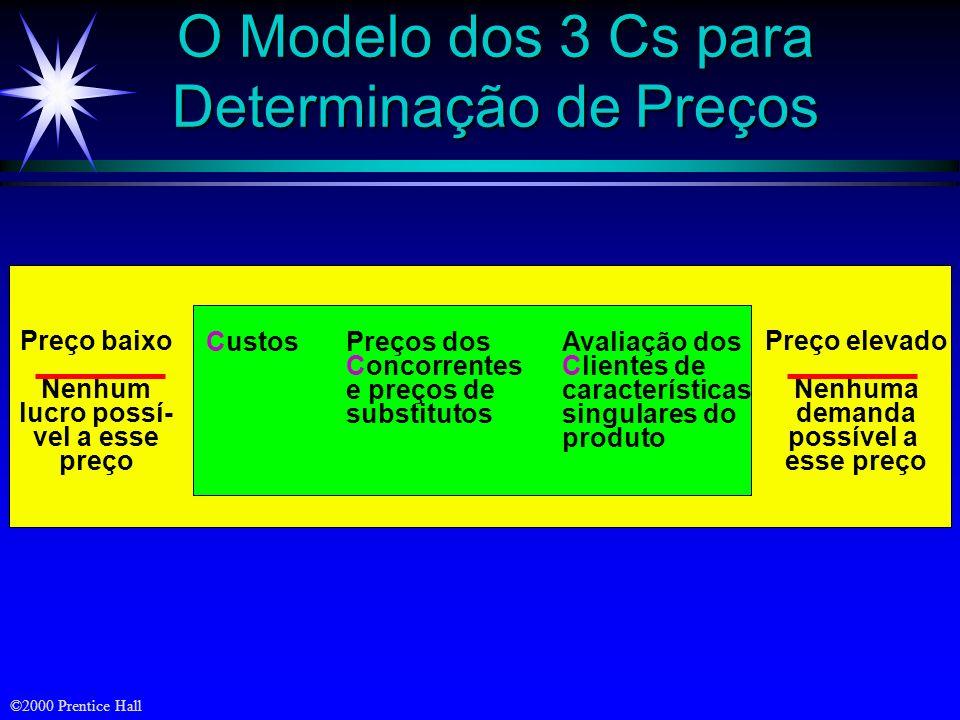 ©2000 Prentice Hall O Modelo dos 3 Cs para Determinação de Preços Custos Preços dos Concorrentes e preços de substitutos Avaliação dos Clientes de car