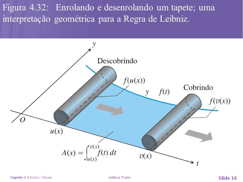 Capítulo 4 Cálculo – Thomas Addison Wesley Slide 16 Figura 4.32: Enrolando e desenrolando um tapete; uma interpretação geométrica para a Regra de Leib
