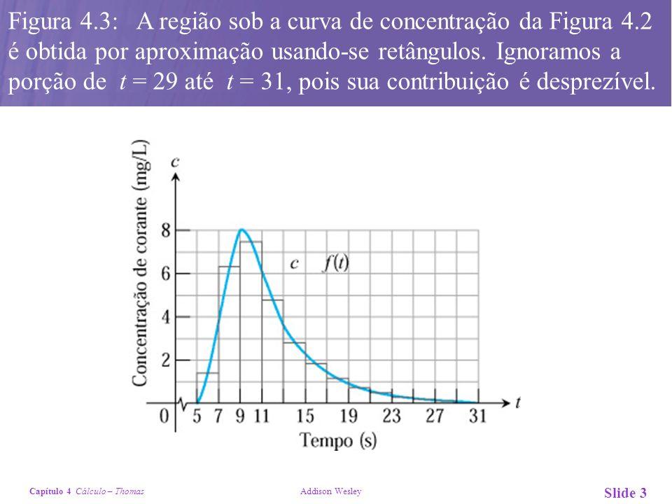 Capítulo 4 Cálculo – Thomas Addison Wesley Slide 3 Figura 4.3: A região sob a curva de concentração da Figura 4.2 é obtida por aproximação usando-se r