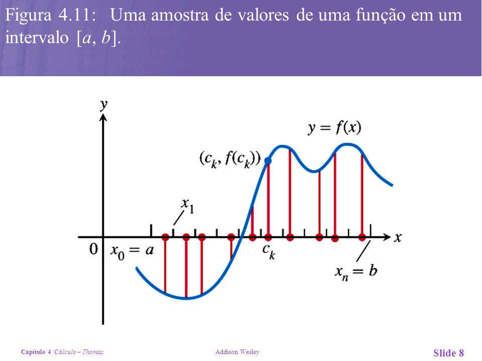 Capítulo 4 Cálculo – Thomas Addison Wesley Slide 8 Figura 4.11: Uma amostra de valores de uma função em um intervalo [a, b].