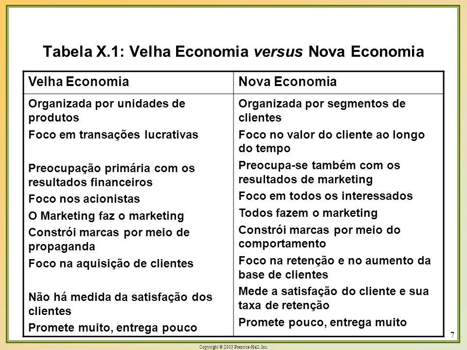 Copyright © 2003 Prentice-Hall, Inc. 7 Tabela X.1: Velha Economia versus Nova Economia Velha Economia Nova Economia Organizada por unidades de produto