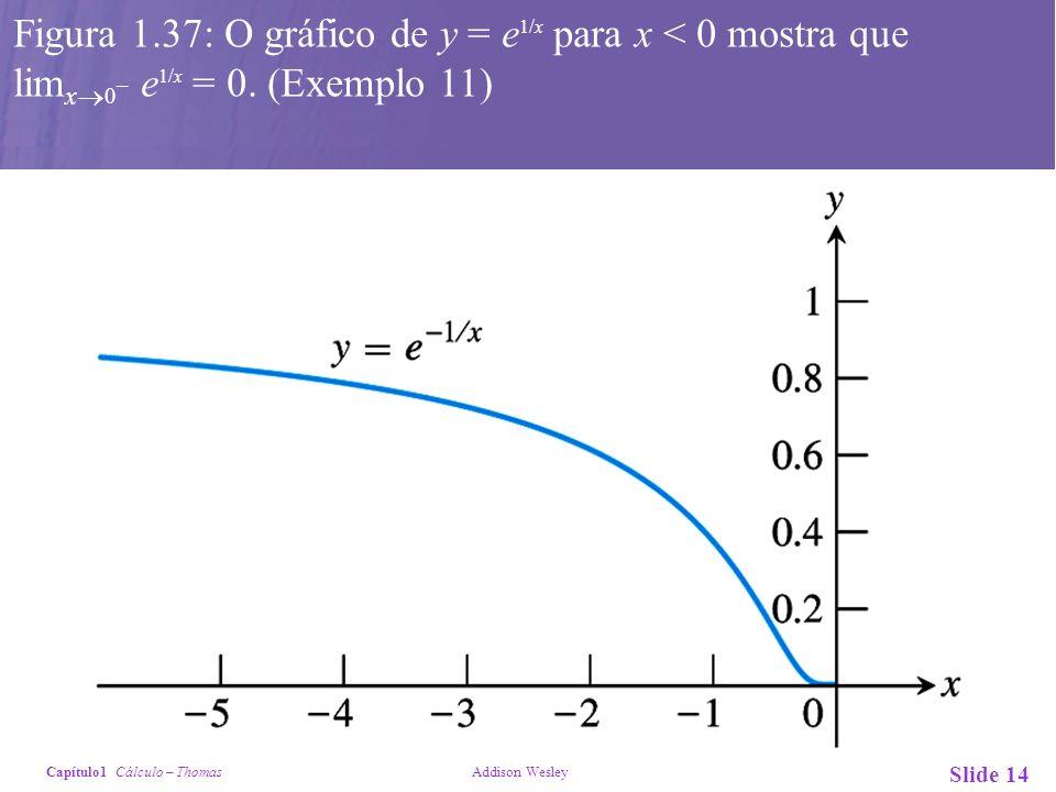 Capítulo1 Cálculo – Thomas Addison Wesley Slide 14 Figura 1.37: O gráfico de y = e 1/x para x < 0 mostra que lim x 0 – e 1/x = 0. (Exemplo 11)
